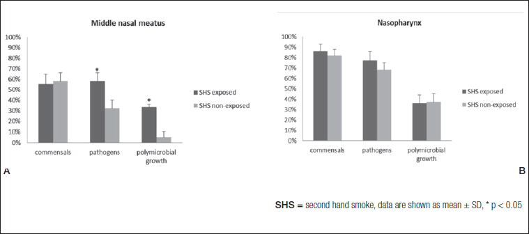 The effect of passive smoking on bacterial colonisation of